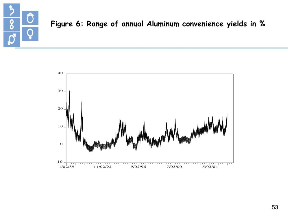 Figure 6: Range of annual Aluminum convenience yields in %