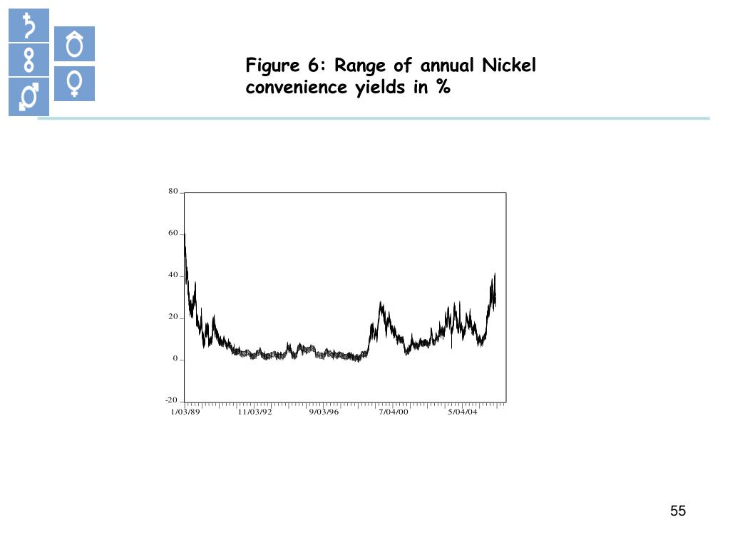 Figure 6: Range of annual Nickel convenience yields in %