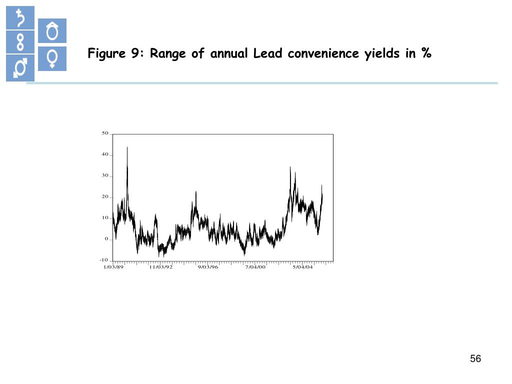 Figure 9: Range of annual Lead convenience yields in %