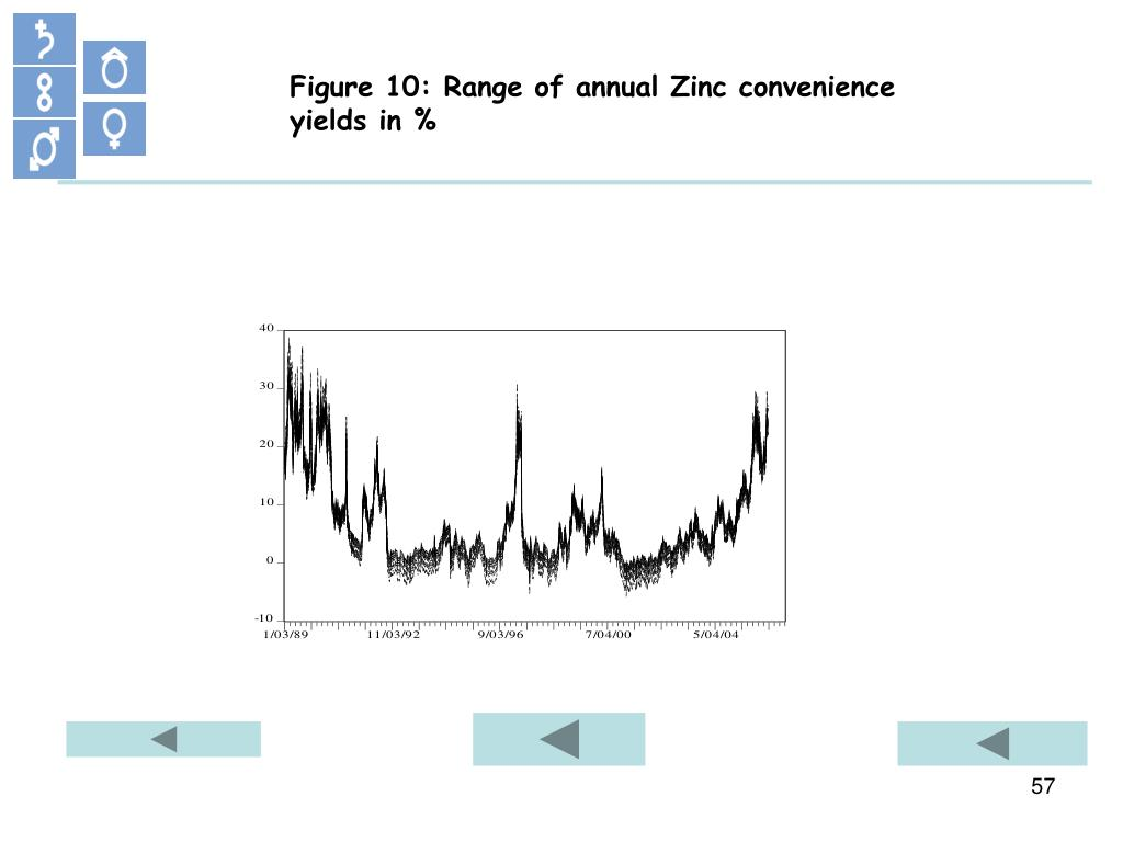 Figure 10: Range of annual Zinc convenience yields in %