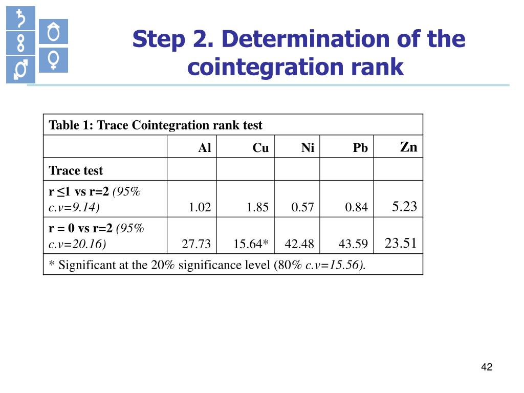 Step 2. Determination of the cointegration rank