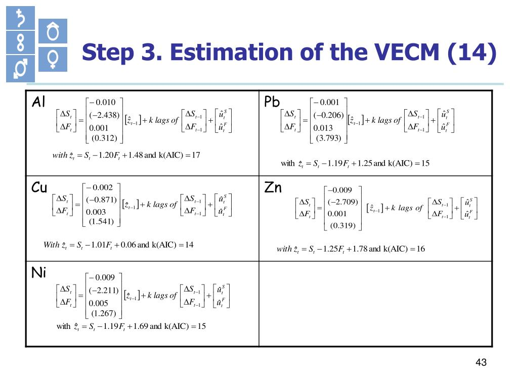 Step 3. Estimation of the VECM (14)