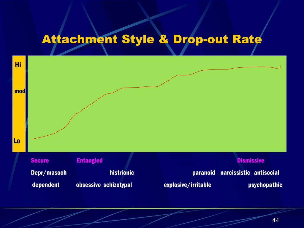 Attachment Style & Drop-out Rate
