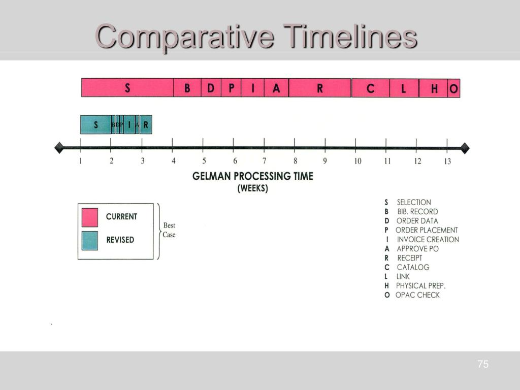 Comparative Timelines