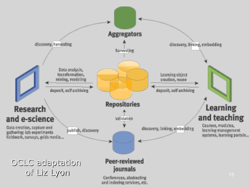 OCLC adaptation