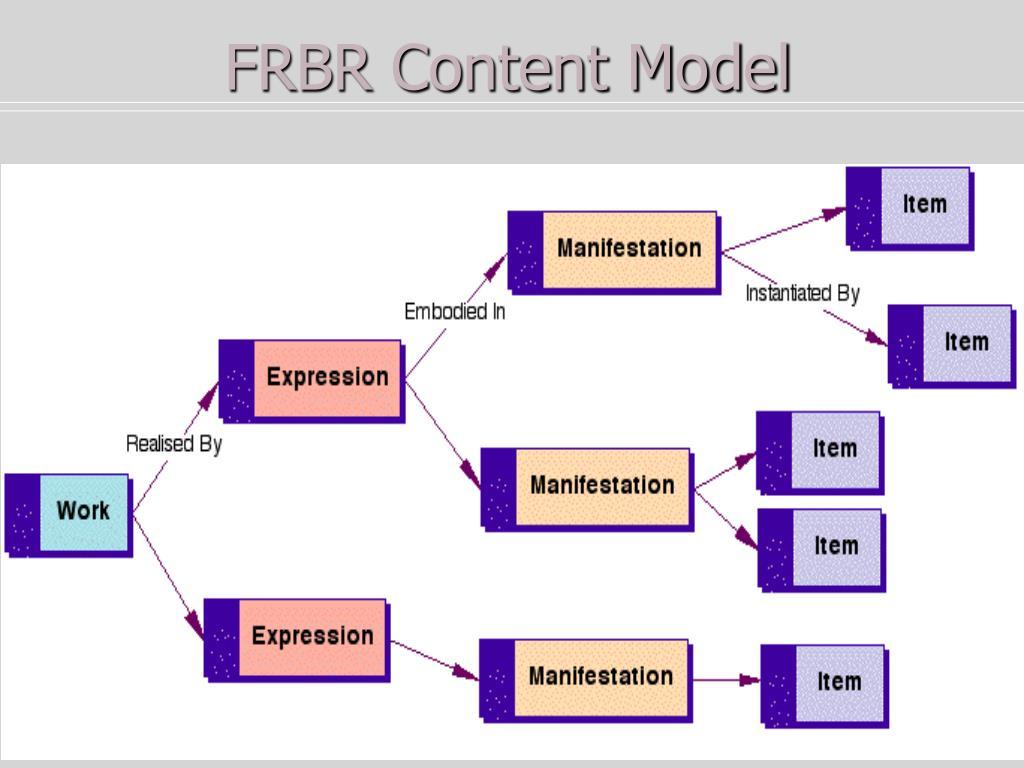 FRBR Content Model