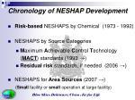 chronology of neshap development