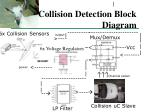 collision detection block diagram