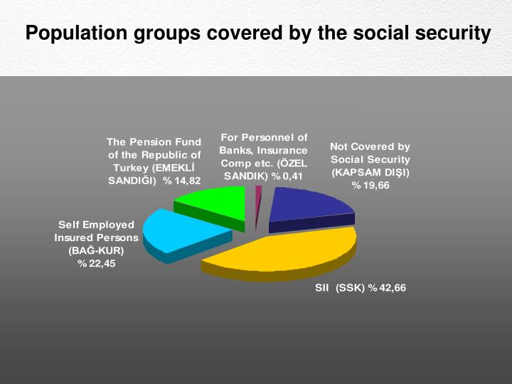 Population groups covered by the social security