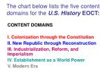 the chart below lists the five content domains for the u s history eoct