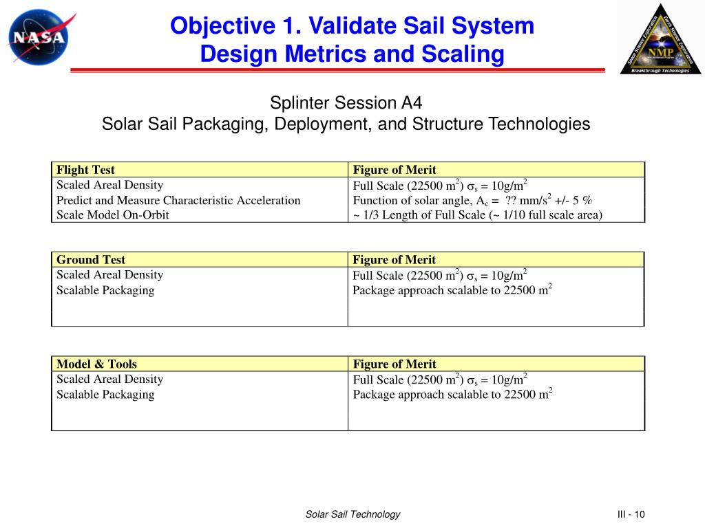Objective 1. Validate Sail System