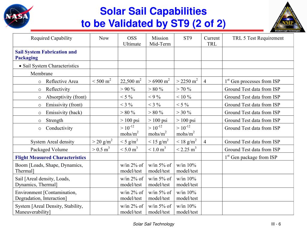 Solar Sail Capabilities
