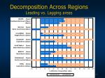 decomposition across regions leading vs lagging areas