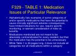 f329 table 1 medication issues of particular relevance