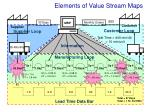 elements of value stream maps