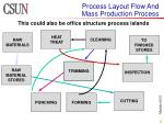 process layout flow and mass production process