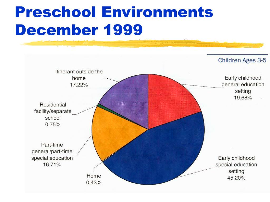 Preschool Environments December 1999
