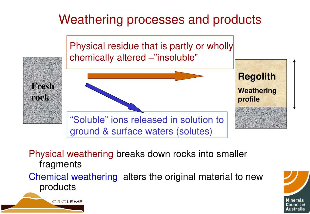 Weathering processes and products