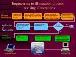 engineering to illustration process revising illustrations