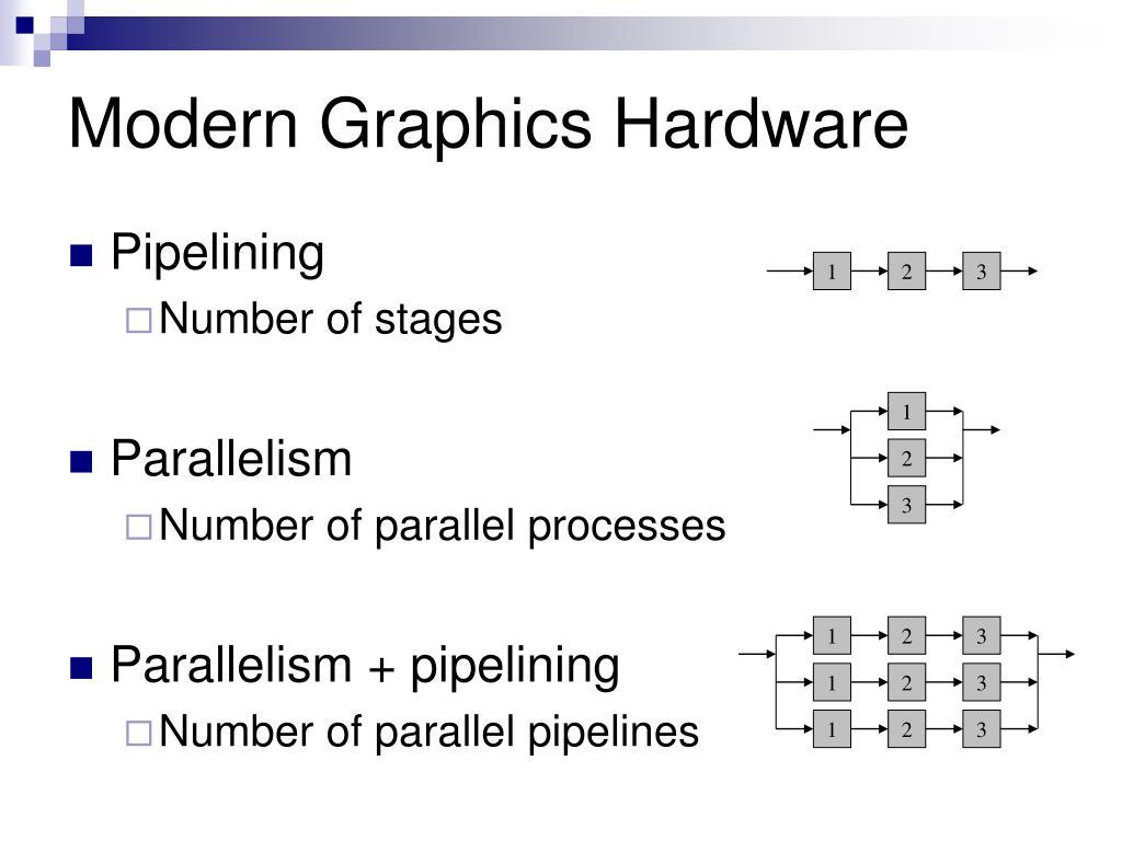 Modern Graphics Hardware