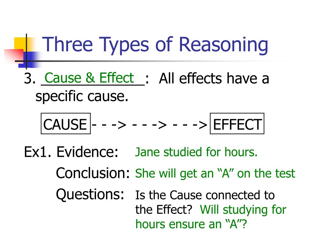 Three Types of Reasoning