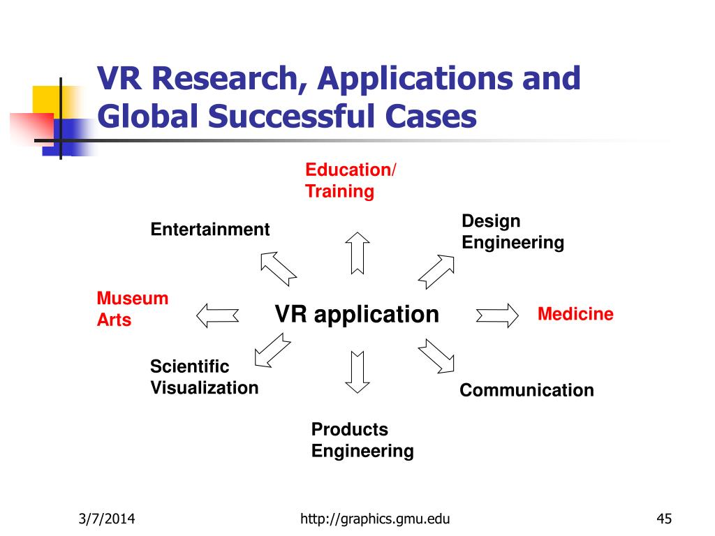 VR Research, Applications and Global Successful Cases