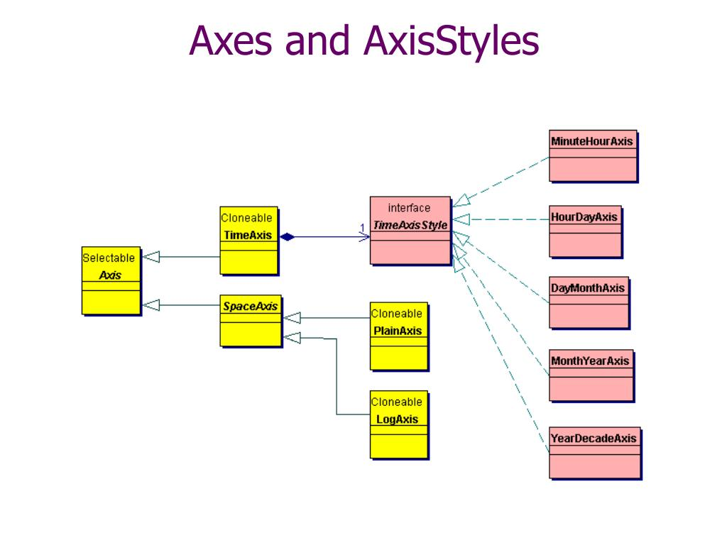 Axes and AxisStyles
