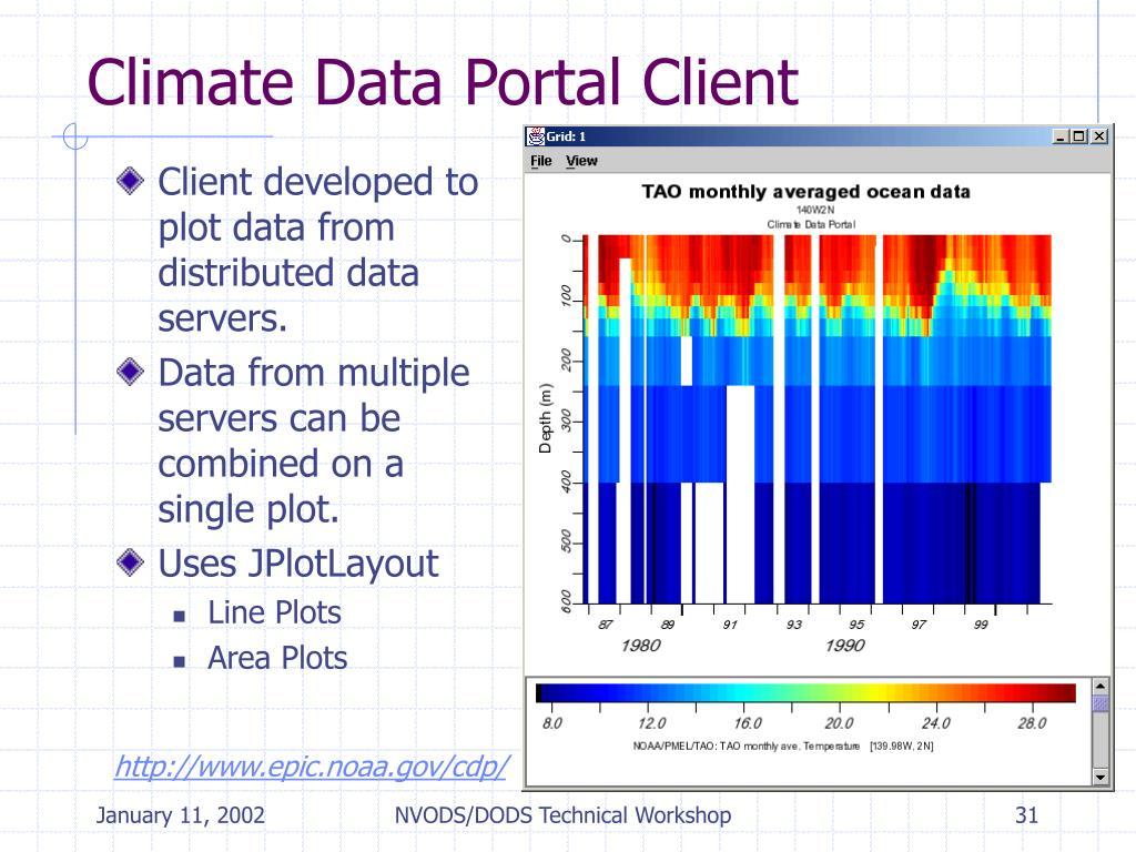 Climate Data Portal Client