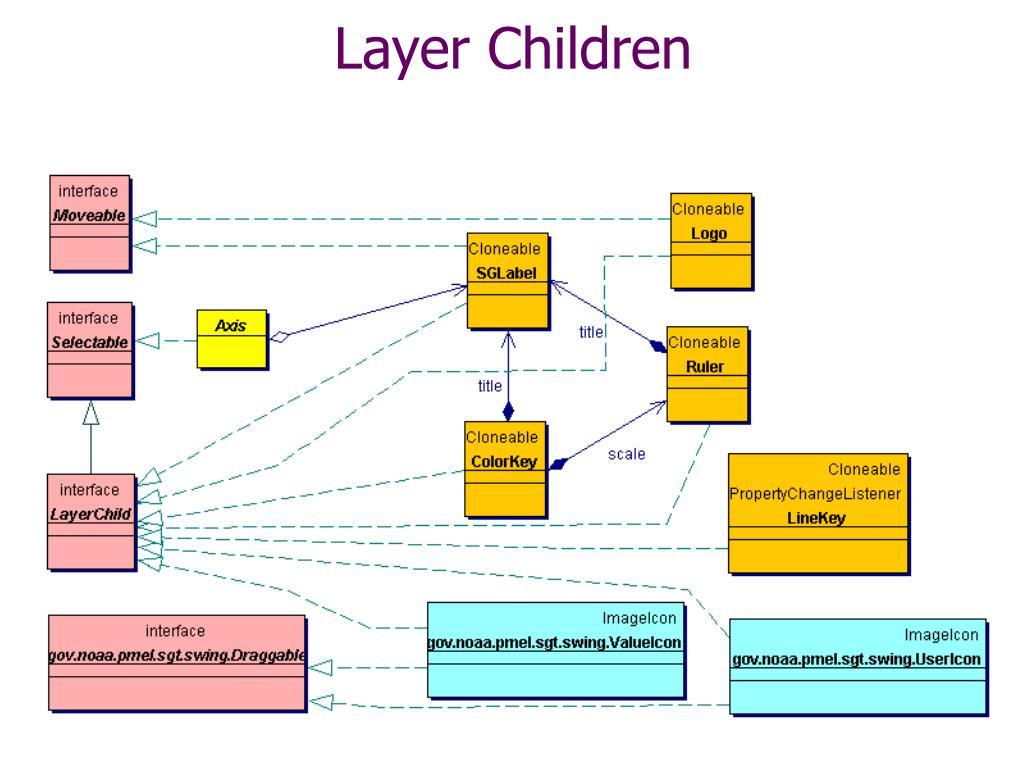Layer Children