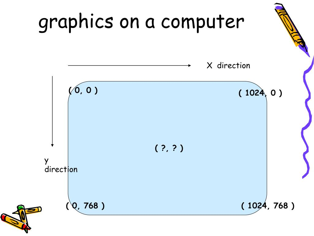 graphics on a computer