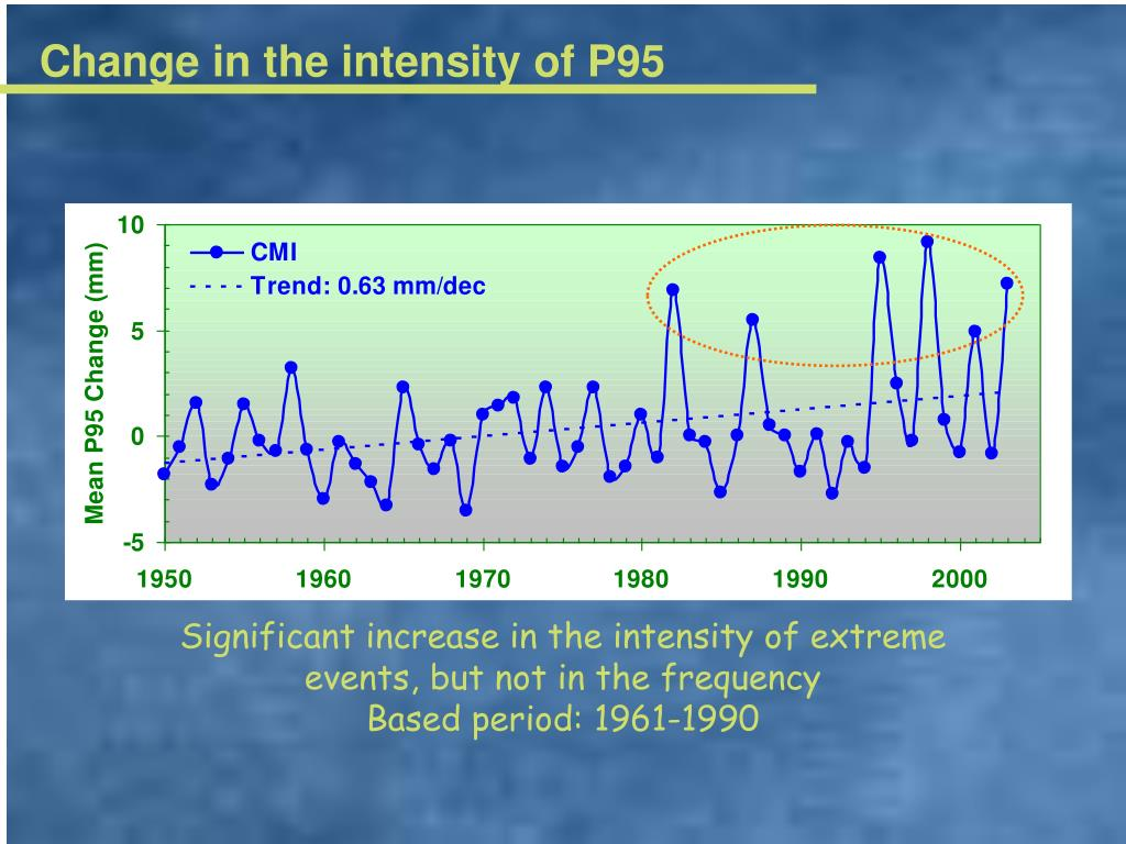 Change in the intensity of P95