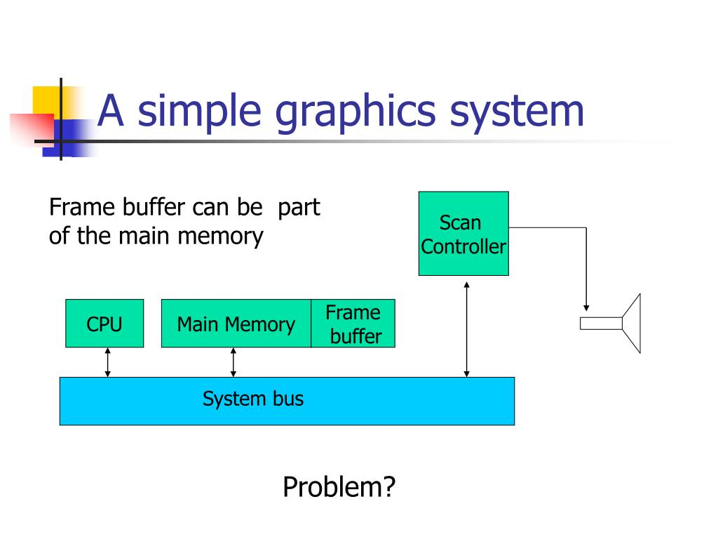 A simple graphics system