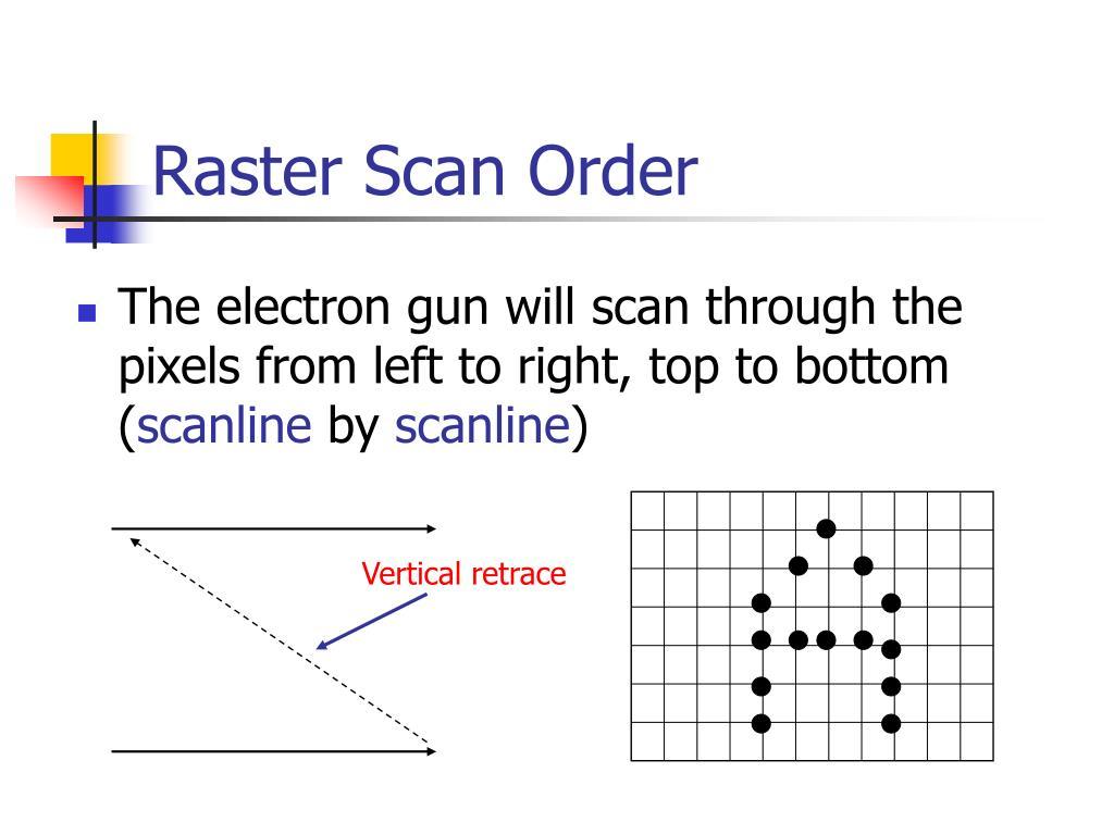 Raster Scan Order