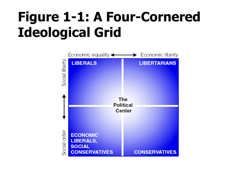 Figure 1-1: A Four-Cornered Ideological Grid