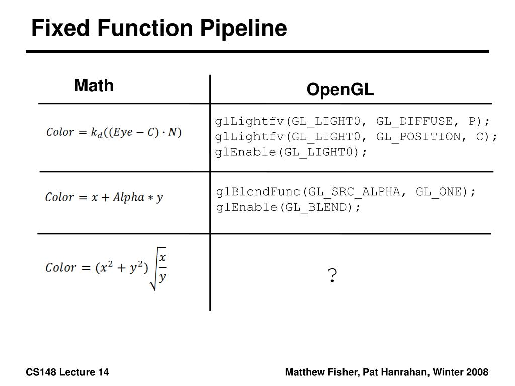 Fixed Function Pipeline