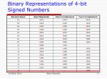binary representations of 4 bit signed numbers