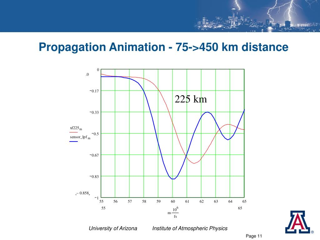 Propagation Animation - 75->450 km distance