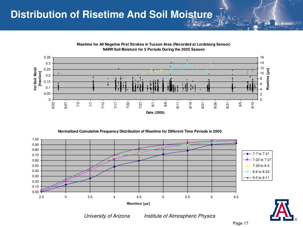 Distribution of Risetime And Soil Moisture
