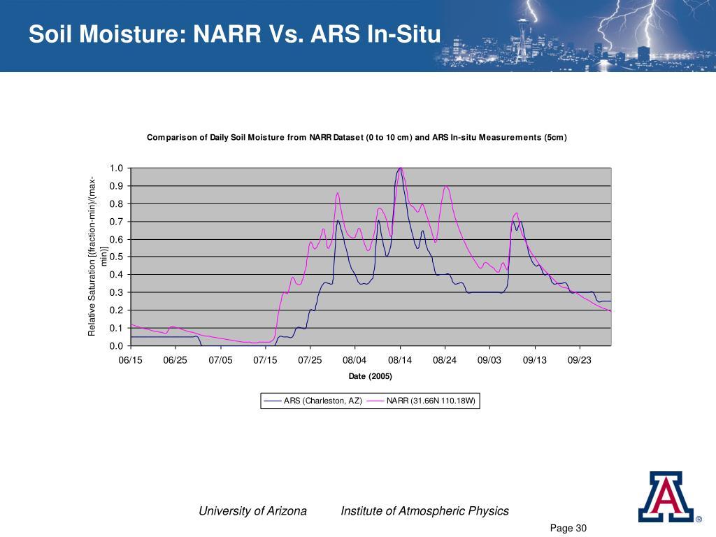 Soil Moisture: NARR Vs. ARS In-Situ