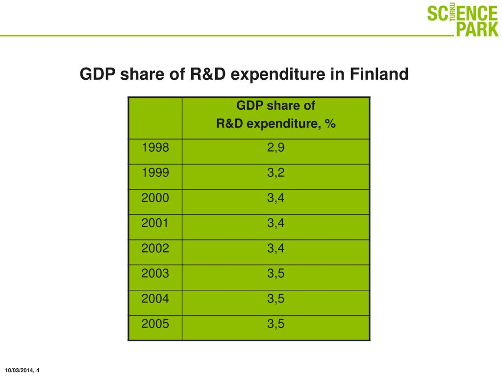 GDP share of R&D expenditure in Finland