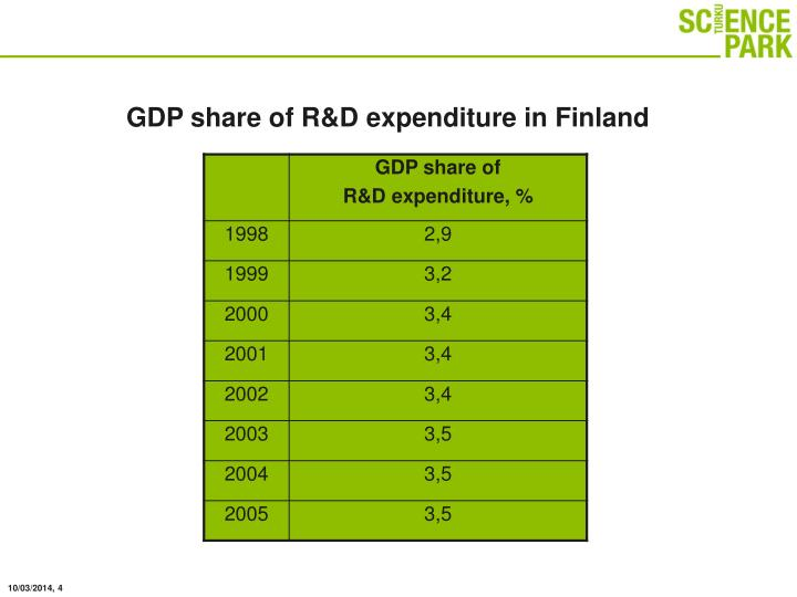 Gdp share of r d expenditure in finland