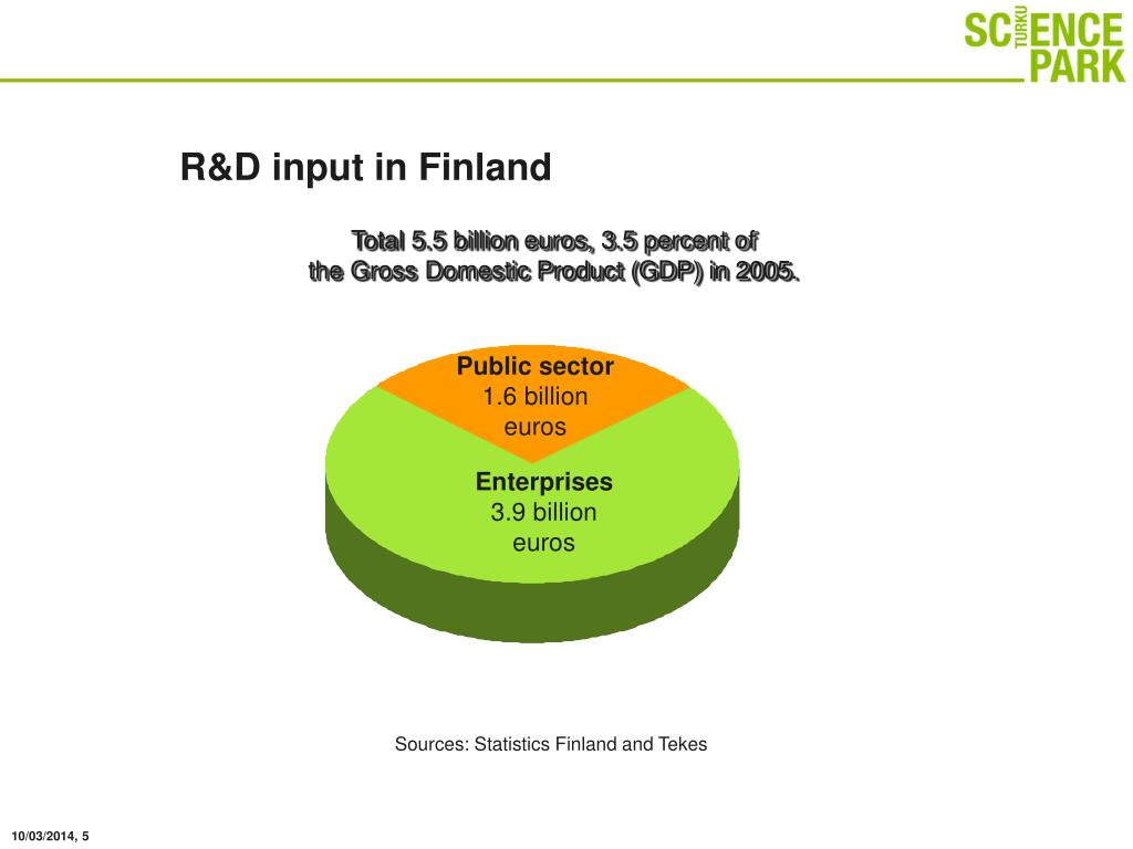 R&D input in Finland