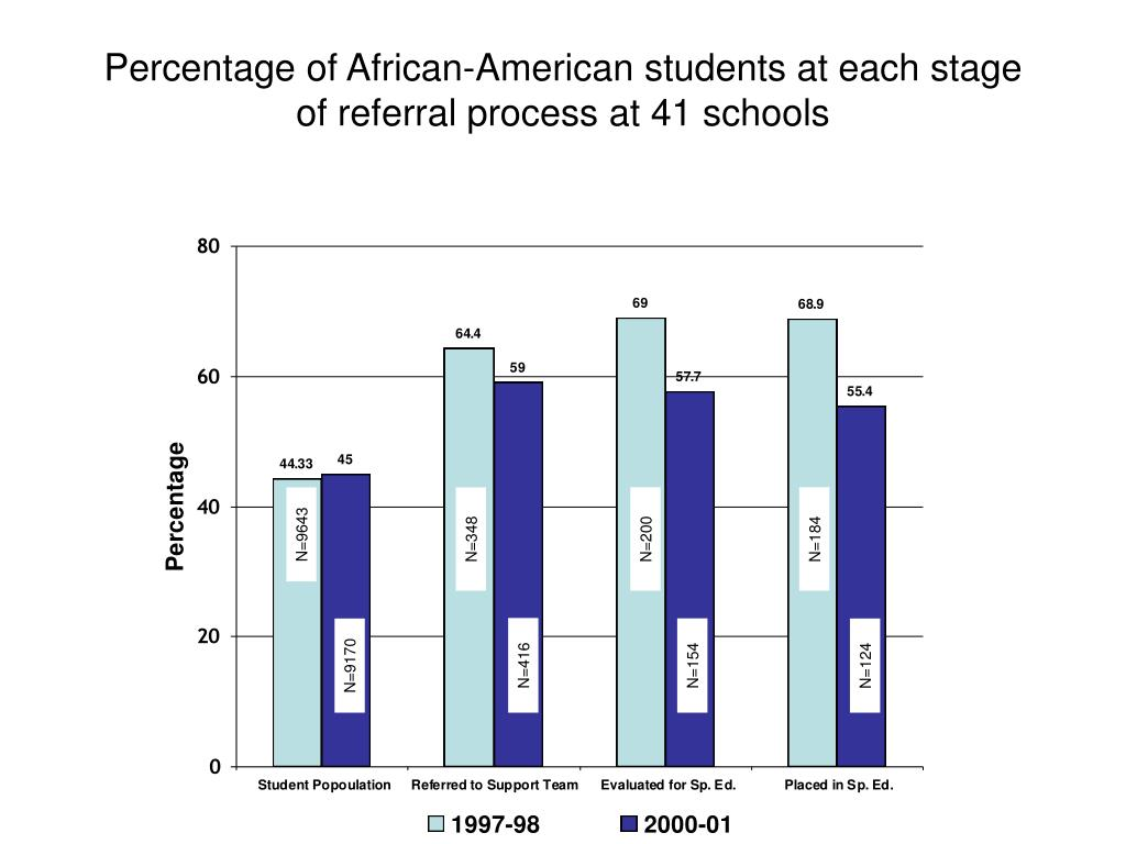 Percentage of African-American students at each stage of referral process at 41 schools