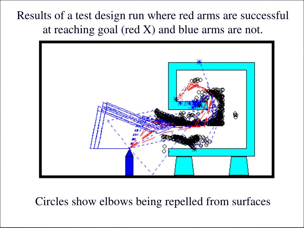 Results of a test design run where red arms are successful at reaching goal (red X) and blue arms are not.