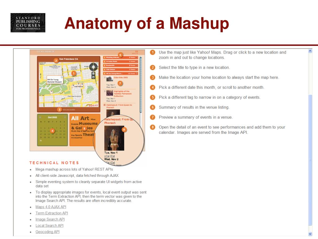 Anatomy of a Mashup