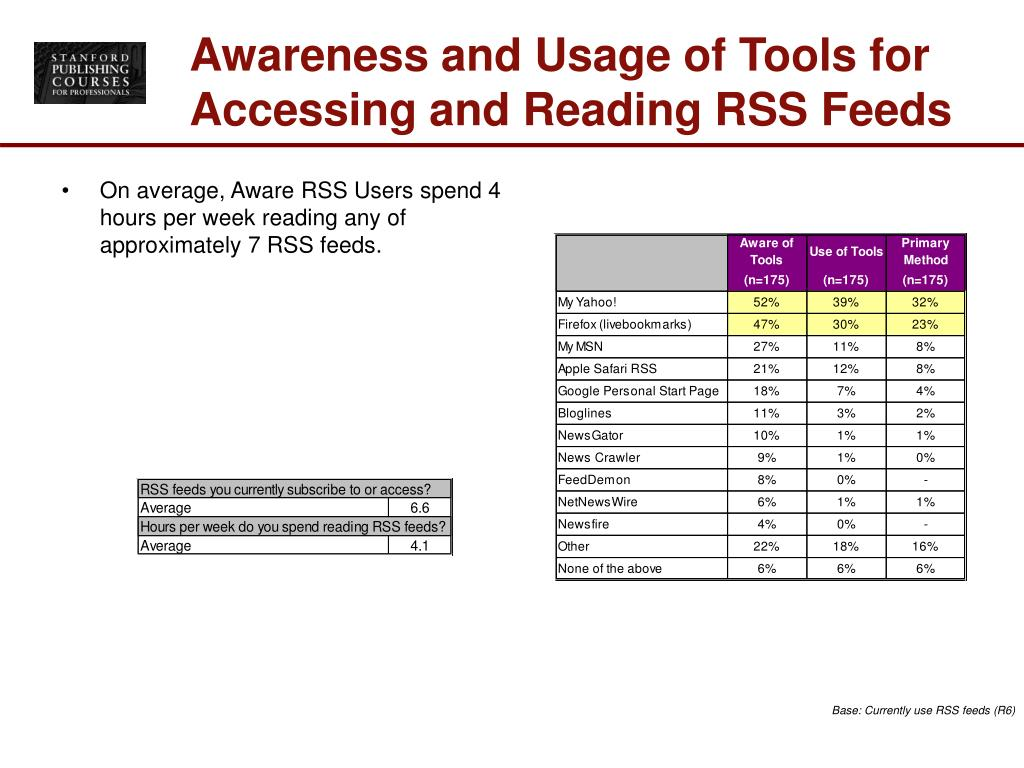 On average, Aware RSS Users spend 4 hours per week reading any of approximately 7 RSS feeds.