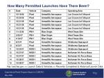 how many permitted launches have there been