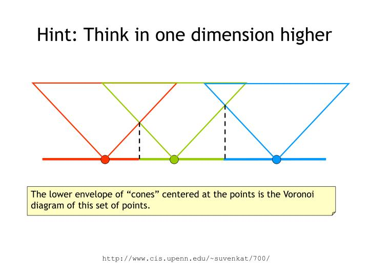 Hint: Think in one dimension higher