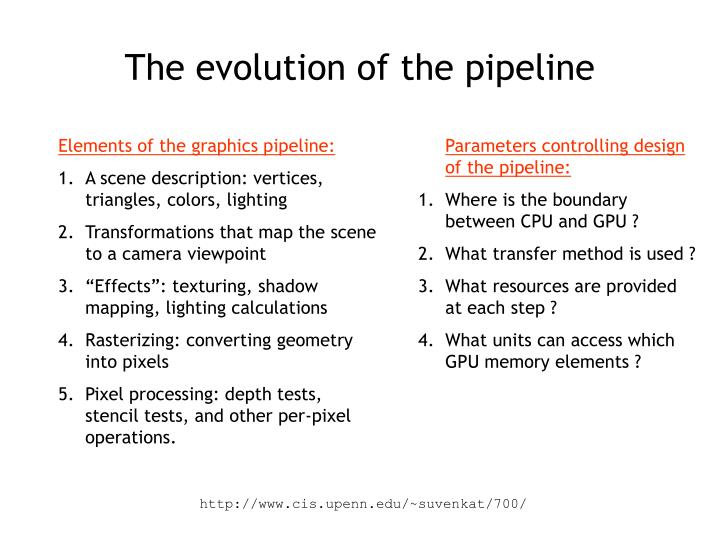 The evolution of the pipeline