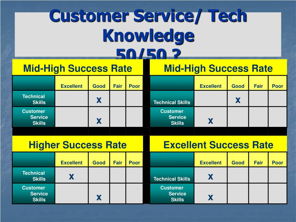 Customer Service/ Tech Knowledge